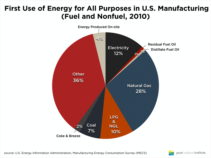 US-manufacturing-first-use-energy